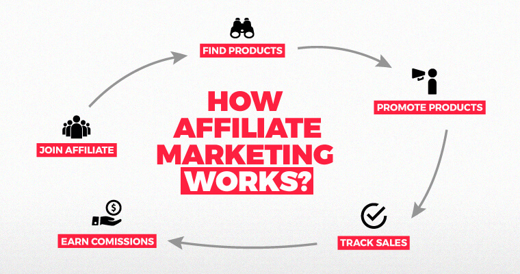 Profit with Affiliate Marketing